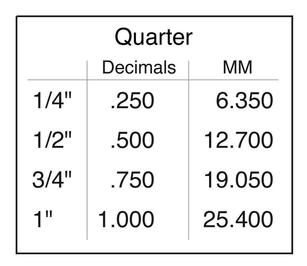 Quarter Metric Conversion Chart